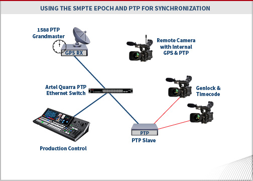 Quarra - Using SMPTE Epoch and PTP in Network