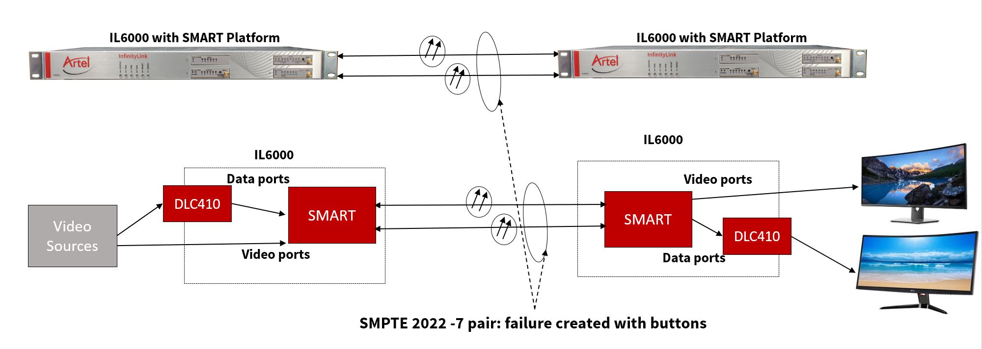 SMART SMPTE 2022-7 diagram