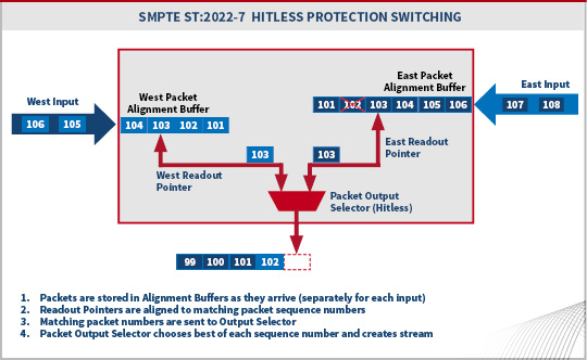 Seamless Protection Switching Diagram