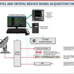 Crystal and Artel Solve Signal Acquisition Challenge for Global News Network